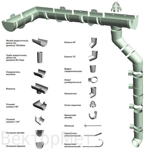 водостоки схема
